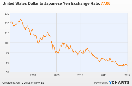United States Dollar to Japanese Yen Exchange Rate  Chart